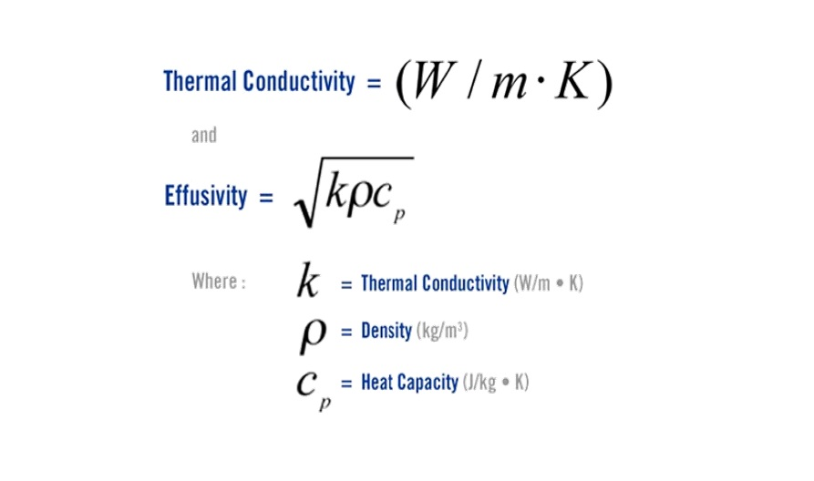 thermische geleidbaarheidanalyse